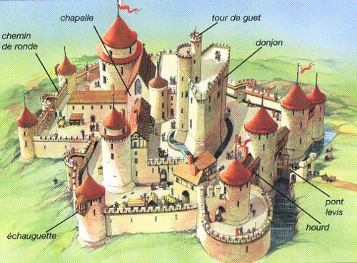 Traité sur les fortifications Chateau